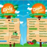 How dirty is your superfood? The new Dirty Dozen & more