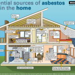 Is that asbestos in your reno dust?